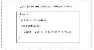 C#. Модификатор доступа private. Доступ из внутренних методов класса к private-элементу