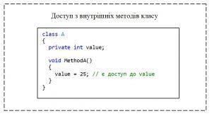 C#. Модифікатор доступу private. Доступ з внутрішніх методів класу до private-елементу
