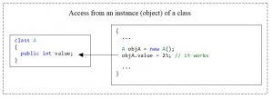 C#. Access modifier public. Access from a class instance to the public-member of the class