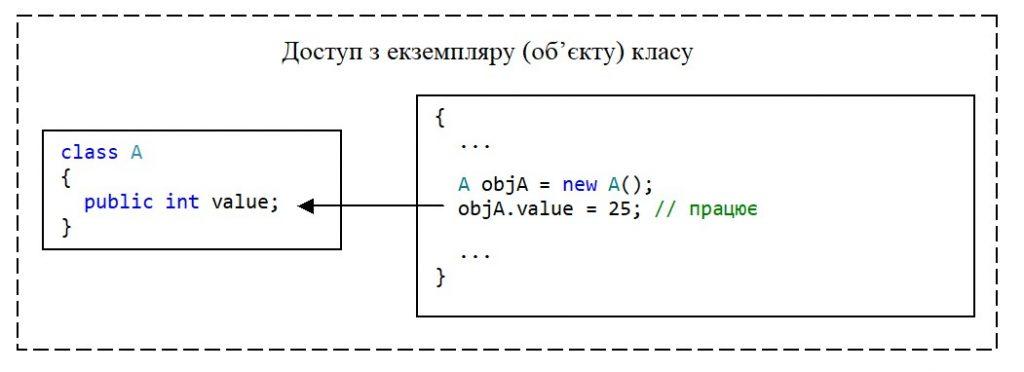 C#. Модифікатор доступу public. Доступ з екземпляру класу до public-члена класу