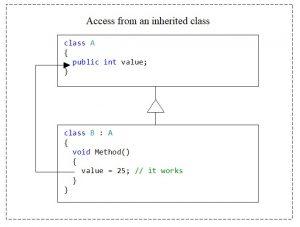 C#. Access modifier public. Access from an inherited class
