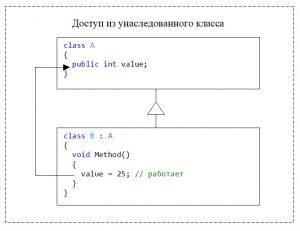 C#. Модификатор доступа public. Доступ из унаследованного класса