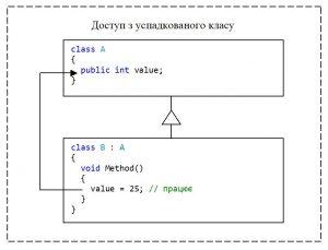 C#. Модифікатор доступу public. Доступ з успадкованого класу