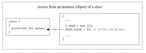C#. Access modifier protected. No access from class instance