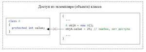 C#. Модификатор доступа protected. Нет доступа из экземпляра класса