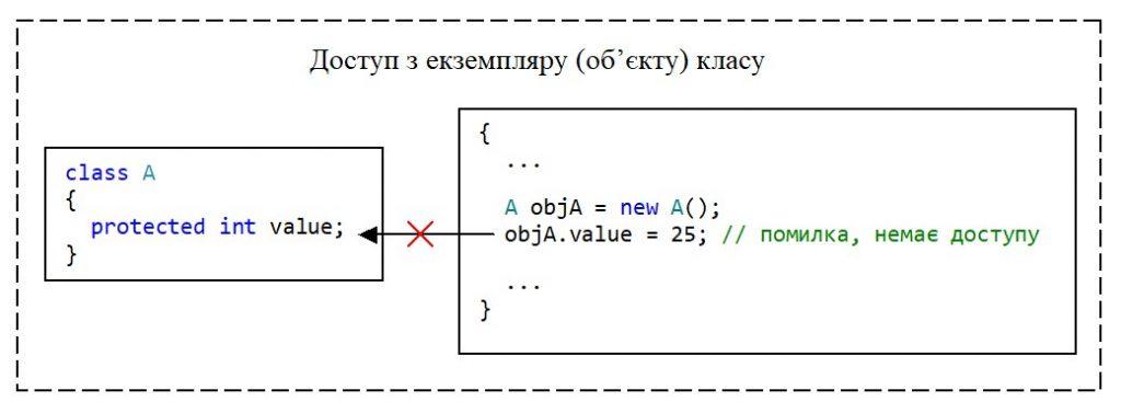 C#. Модифікатор доступу protected. Немає доступу з екземпляру класу