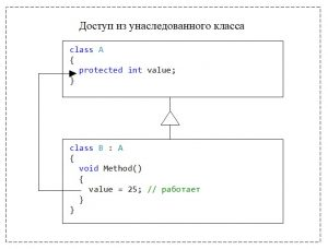 C#. Модификатор доступа protected. Доступ из унаследованного класса