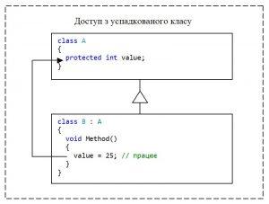 C#. Модифікатор доступу protected. Доступ з успадкованого класу