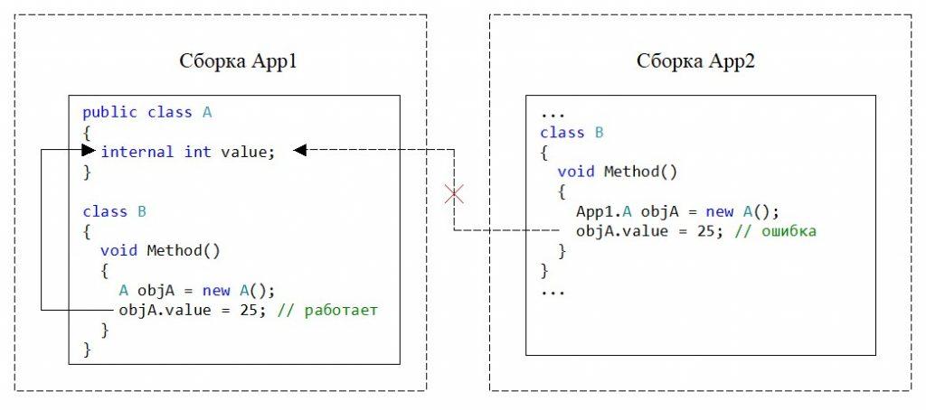C#. Модификатор доступа internal. Нет доступа из другой сборки