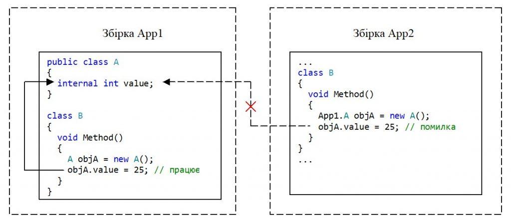 C#. Модифікатор доступу internal. Немає доступу з іншої збірки