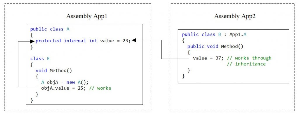 C#. Access modifier protected internal. Access to the variable of the method of inherited class of other assembly