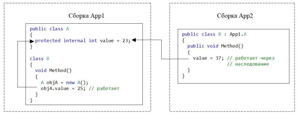 C#. Модификатор protected internal. Доступ к переменной из метода унаследованного класса другой сборки