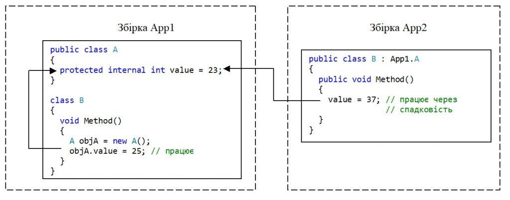 C#. Доступ до змінної value з методу успадкованого класу іншої збірки