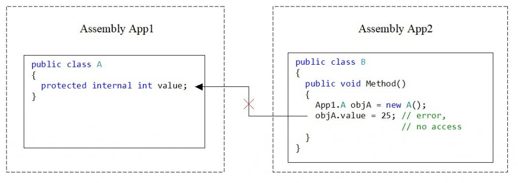 C#. Access modifier protected internal. Value cannot be accessed from a class instance of another assembly