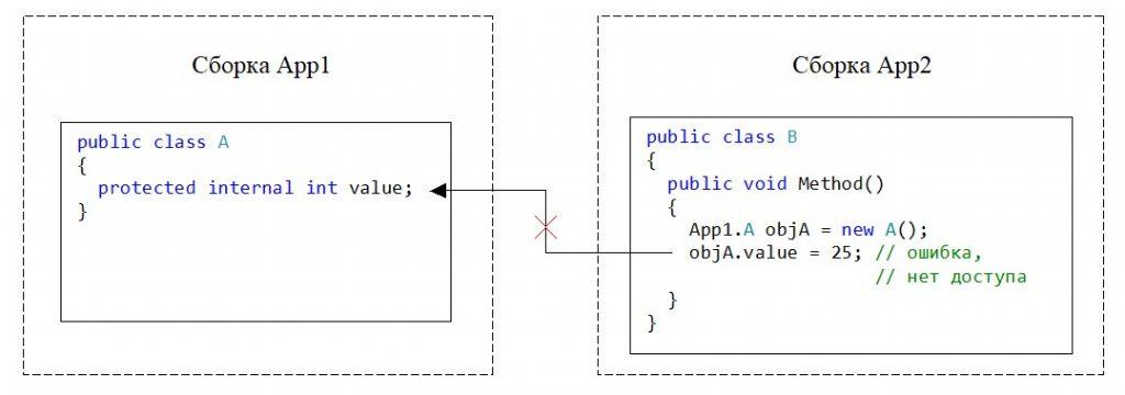C#. Модификатор protected internal. Нет доступа к переменной из экземпляра класса другой сборки