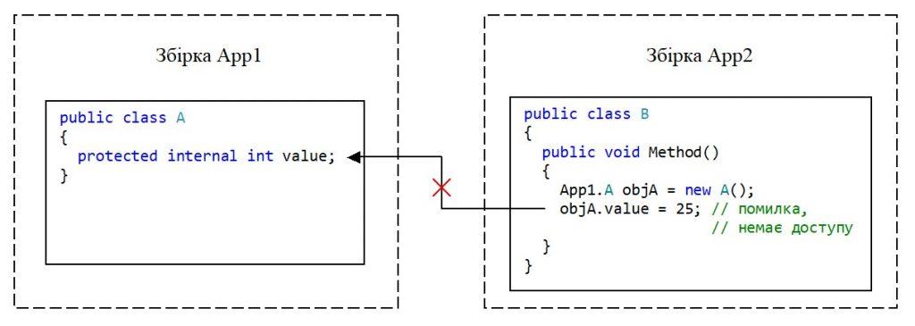 C#. Немає доступу до value з екземпляру класу іншої збірки