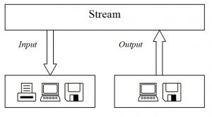 C#. .NET. Interaction of a stream with various types of physical input/output devices (printer, remote computer, file)