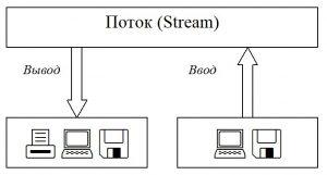 C#. Взаимодействие потока с различными типами физических устройств ввода/вывода (принтер, удаленный компьютер, файл)