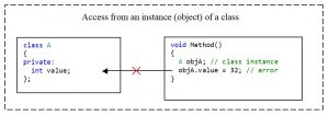 C++. The private access modifier. No access from the class instance to the private-element of the class