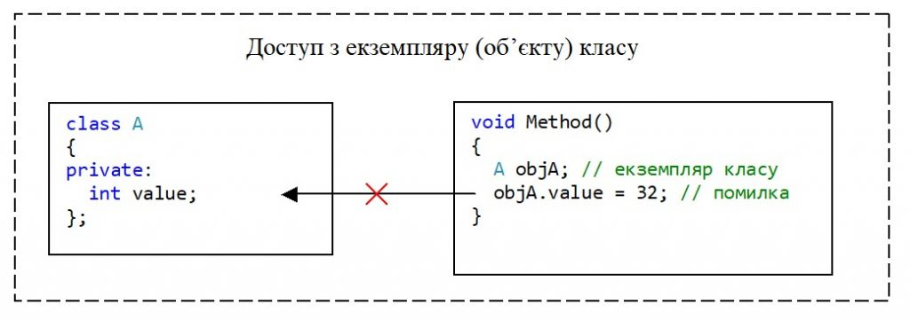 C++. Модифікатор доступу private. Немає доступу з екземпляру класу до private-елементу класу