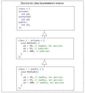 C++. Модификатор доступа private для класса. Ограничение доступа для класса в иерархии классов