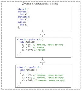 С++. Модифікатор доступу private для класу. Обмеження доступу для класу в ієрархії класів