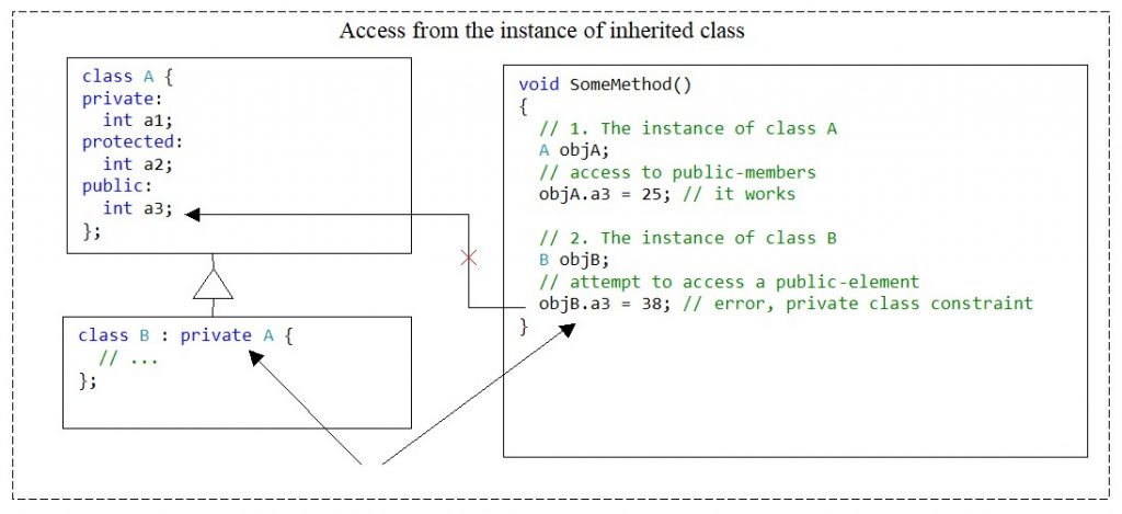 C++. The private access modifier for the class. No access to element of base class from instance of derived class