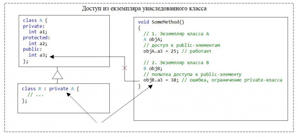 C++. Модификатор доступа private для класса. Нет доступа к элементу базового класса из экземпляра производного класса