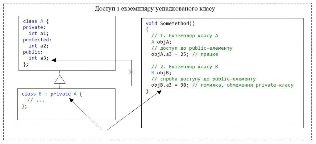 С++. Модифікатор доступу private для класу. Немає доступу до елементу базового класу з екземпляру похідного класу