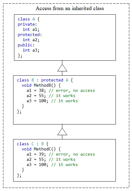 C++. The protected access modifier. Base class members declared as protected or public are accessible from methods of the inherited class