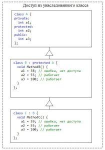 C++. Модификатор protected для класса. Элементы базового класса, объявленные как protected или public, есть доступны из методов унаследованного класса