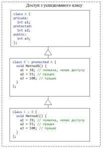 С++. Модифікатор protected для класу. Елементи базового класу, які оголошені як protected або public, є доступні з методів успадкованого класу
