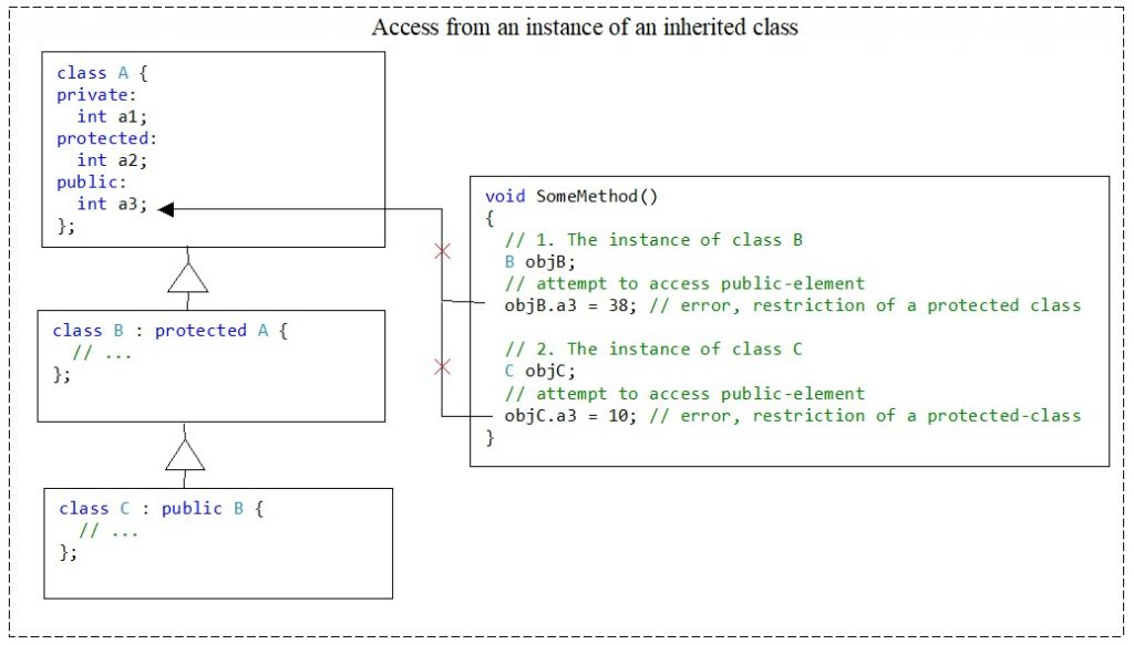 C++. The protected access modifier. No access to members of base class from instances of any inherited classes