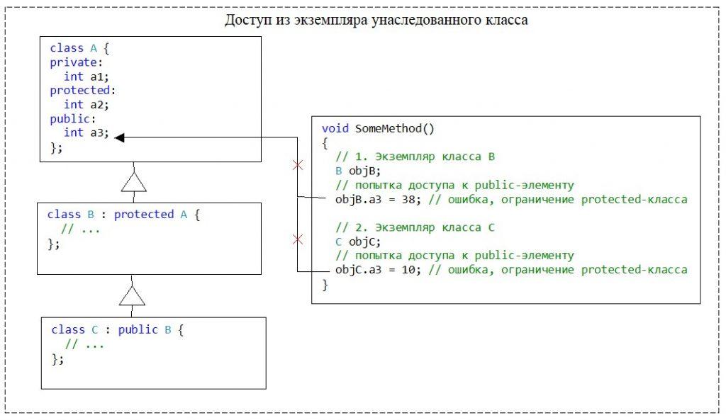 C++. Модификатор доступа protected для класса. Нет доступа к членам базового класса из экземпляров любых унаследованных классов