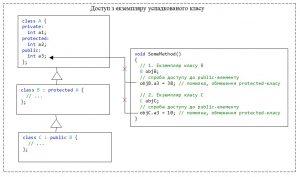С++. Модифікатор доступу protected для класу. Немає доступу до членів базового класу з екземплярів будь-яких успадкованих класів