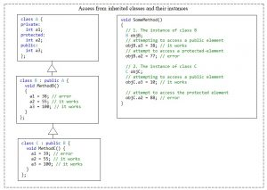 C++. The access modifier public for the inherited class