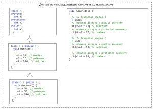 C++. Модификатор доступа public для унаследованного класса