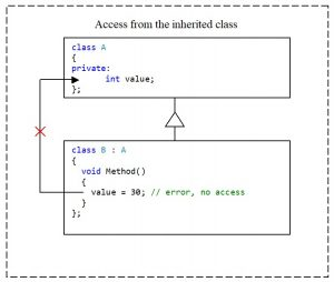 C++. The private access modifier. There is no access to the private-member of the class from the inherited class