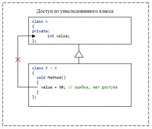 C++. Модификатор доступа private. Нет доступа к private-элементу класса из унаследованного класса
