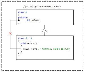 C++. Модифікатор доступу private. Немає доступу до private-елементу класу з успадкованого класу