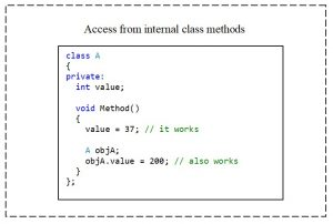 C++. The private access modifier. Access to the elements of the class from the internal class method