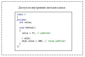 C++. Модификатор доступа private. Доступ к элементу класса из внутреннего метода класса