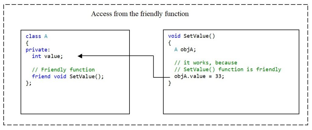 C++. The private access modifier. Access to a class member from a friendly function (method)