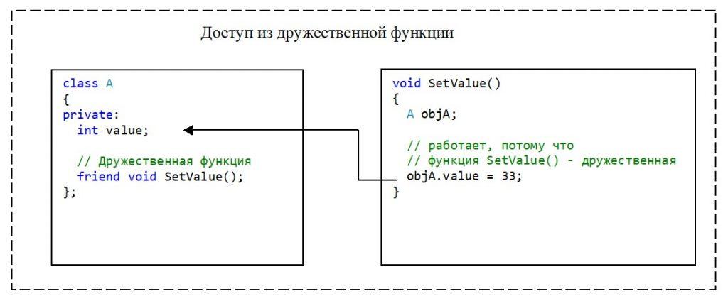 C++. Модификатор доступа private. Доступ к элементу класса из дружественной функции (метода)