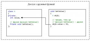 C++. Модифікатор доступу private. Доступ до елементу класу з дружньої функції (методу)