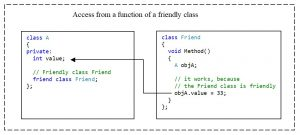 C++. The private access modifier. Access to a private member of a class from a method of a friendly class