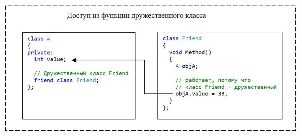 C++. Модифікатор доступа private. Доступ к private-элементу класса из метода дружественного класса