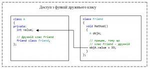 C++. Модифікатор доступу private. Доступ до private-елементу класу з методу дружнього класу