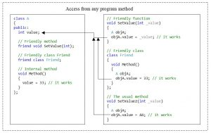 C++. The public access modifier. Access to the elements of the class from any method in the program