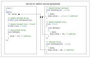 С++. Модификатор доступа public. Доступ к элементу класса из любого метода в программе